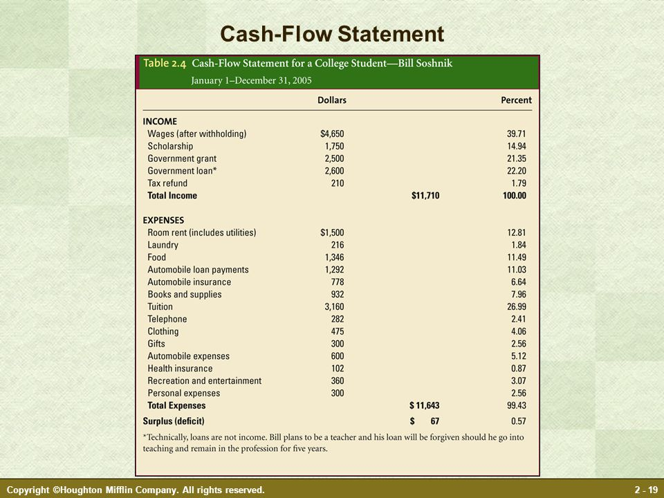 Copyright ©Houghton Mifflin Company. All rights reserved.2 - 19 Cash-Flow Statement