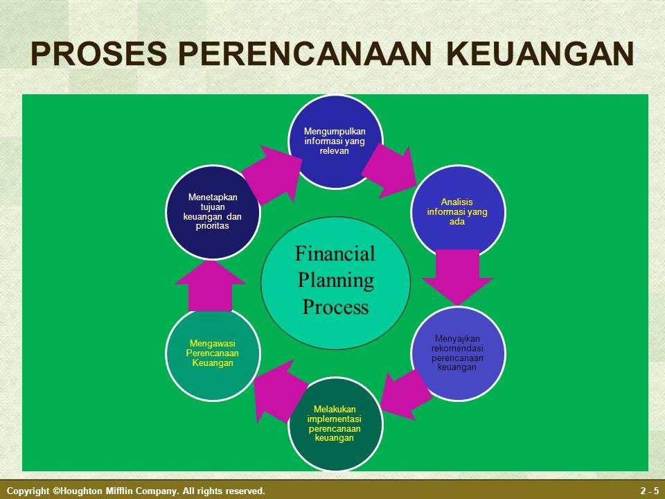 Mengumpulkan informasi yang relevan Analisis informasi yang ada Menyajikan rekomendasi perencanaan keuangan Melakukan implementasi perencanaan keuanga