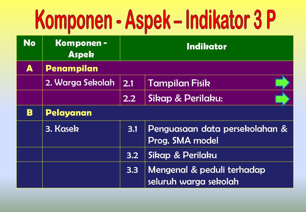 NoKomponen - Aspek Indikator APenampilan 2.
