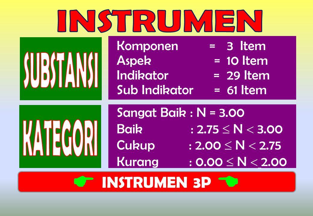 Komponen =3 Item Aspek =10 Item Indikator =29 Item Sub Indikator =61 Item Sangat Baik : N = 3.00 Baik : 2.75  N  3.00 Cukup : 2.00  N  2.75 Kurang : 0.00  N  2.00 INSTRUMEN 3P