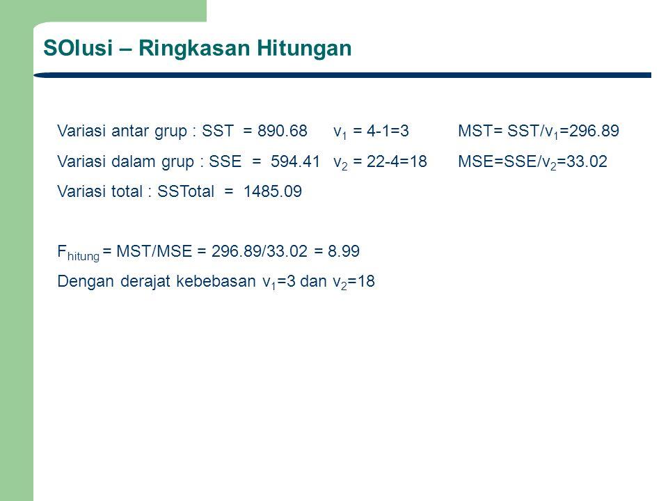 SOlusi – Ringkasan Hitungan Variasi antar grup : SST = 890.68 v 1 = 4-1=3 MST= SST/v 1 =296.89 Variasi dalam grup : SSE = 594.41 v 2 = 22-4=18MSE=SSE/v 2 =33.02 Variasi total : SSTotal = 1485.09 F hitung = MST/MSE = 296.89/33.02 = 8.99 Dengan derajat kebebasan v 1 =3 dan v 2 =18