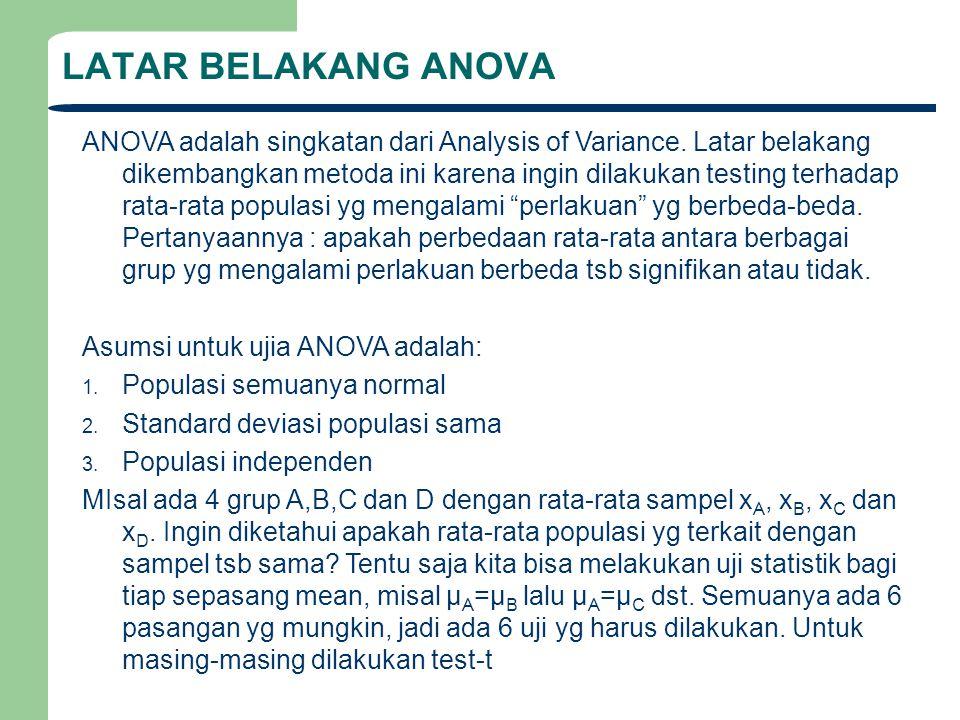 LATAR BELAKANG ANOVA ANOVA adalah singkatan dari Analysis of Variance.