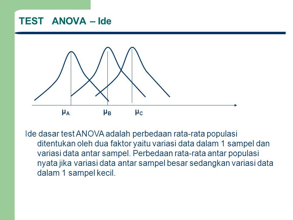 TEST ANOVA – Ide Ide dasar test ANOVA adalah perbedaan rata-rata populasi ditentukan oleh dua faktor yaitu variasi data dalam 1 sampel dan variasi data antar sampel.