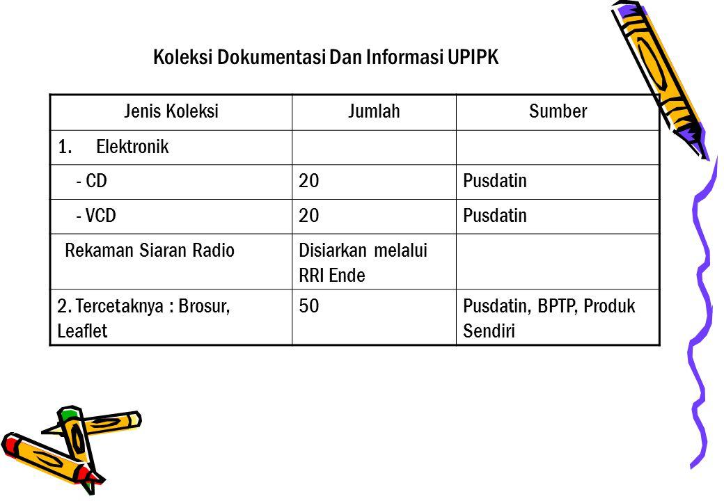 Koleksi Dokumentasi Dan Informasi UPIPK Jenis KoleksiJumlahSumber 1.Elektronik - CD20Pusdatin - VCD20Pusdatin Rekaman Siaran RadioDisiarkan melalui RRI Ende 2.
