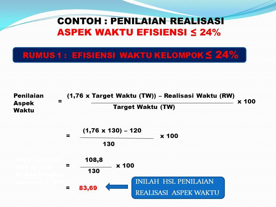 CONTOH : PENILAIAN REALISASI ASPEK WAKTU EFISIENSI ≤ 24% RUMUS 1 : EFISIENSI WAKTU KELOMPOK ≤ 24% Penilaian Aspek Waktu = (1,76 x Target Waktu (TW)) – Realisasi Waktu (RW) Target Waktu (TW) x 100 =83,69 130 Nilai Capaian SKP Aspek Waktu (tingkat efisiensi ≤ 24%) = 108,8 130 x 100 = (1,76 x 130) – 120 x 100 INILAH HSL PENILAIAN REALISASI ASPEK WAKTU
