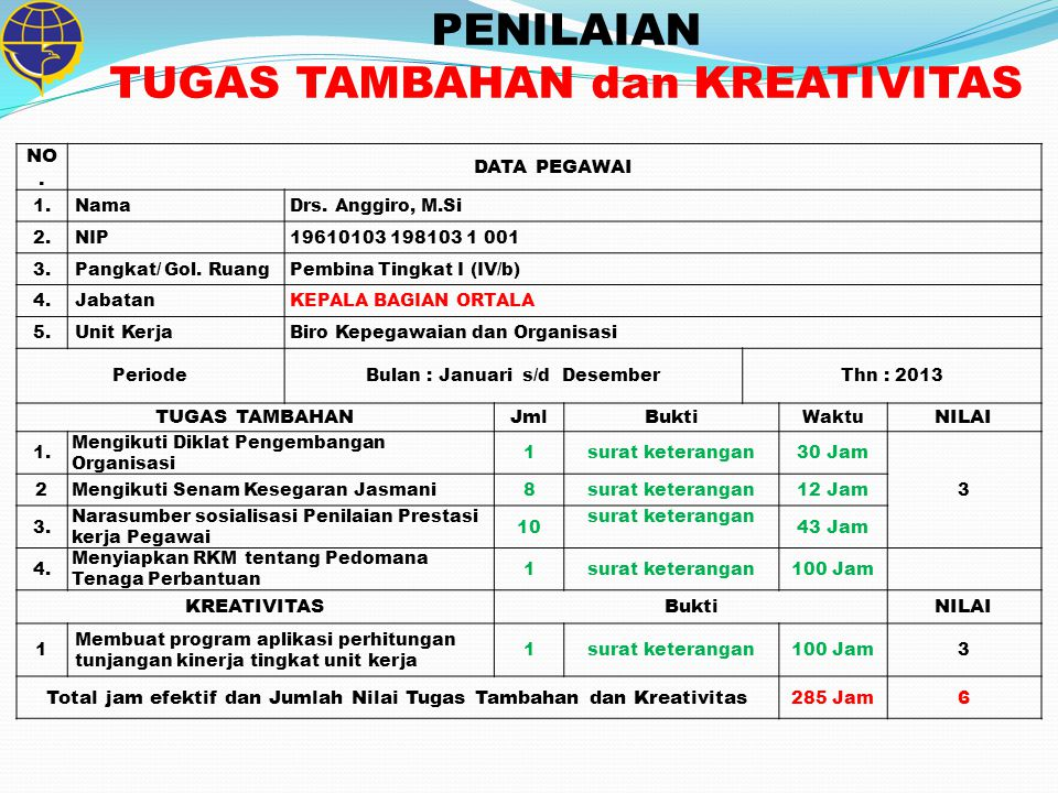 NO.DATA PEGAWAI 1.NamaDrs. Anggiro, M.Si 2.NIP19610103 198103 1 001 3.Pangkat/ Gol.