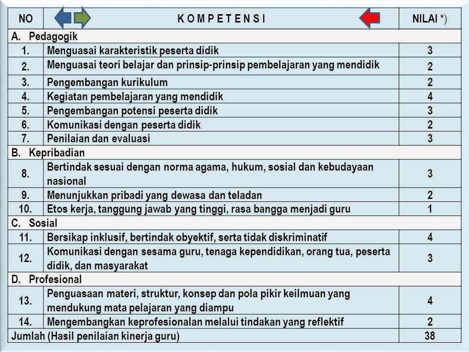 NOK O M P E T E N S INILAI *) A. Pedagogik 1.Menguasai karakteristik peserta didik3 2. Menguasai teori belajar dan prinsip-prinsip pembelajaran yang m