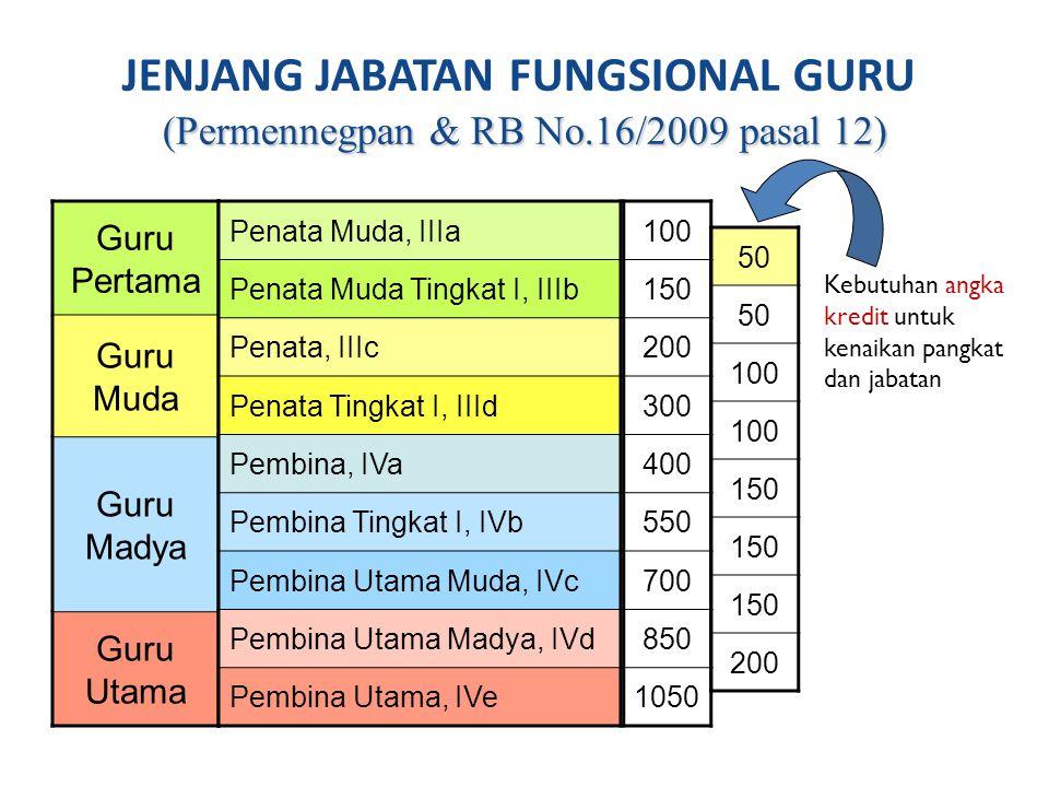 (Permennegpan & RB No.16/2009 pasal 12) JENJANG JABATAN FUNGSIONAL GURU (Permennegpan & RB No.16/2009 pasal 12) Guru Pertama Guru Muda Guru Madya Guru