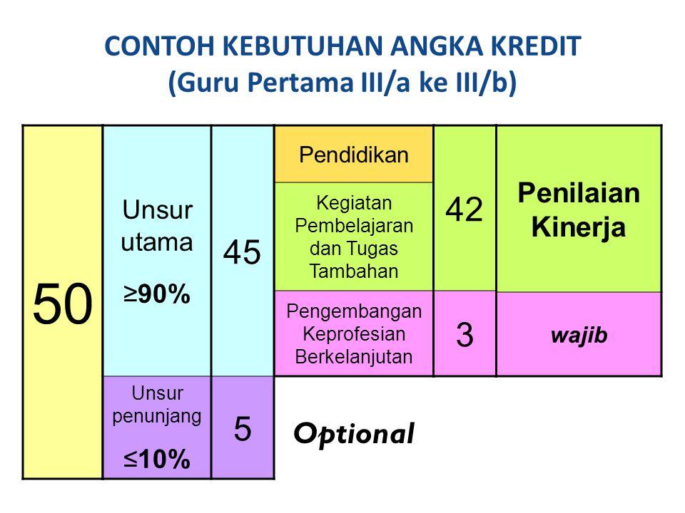 ANGKA KREDIT PEMBIMBINGAN PER TAHUN (Contoh 2) Amat baik[{150 – (4 + 12) – 15} ×(150/150) × 125%]/437,19 Baik[{150 – (4 + 12) – 15} ×(150/150) × 100%]/429,75 Cukup[{150 – (4 + 12) – 15} ×(150/150) × 75%]/422,31 Sedang[{150 – (4 + 12) – 15} ×(150/150) × 50%]/414,87 Kurang[{150 – (4 + 12) – 15} ×(150/150) × 25%]/4 7,44 Guru Madya, Pembina, Gol IV/a bertugas sebagai Konselor atau Guru BK (Angka kredit pembimbingan dipersyaratkan) Tahap 4