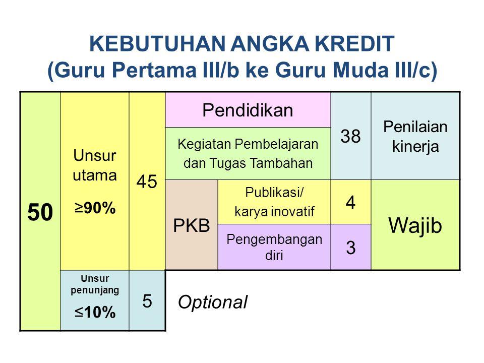 Menentukan nilai pada Format Rekap Hasil PK GURU diisi sesuai dengan nilai pada Format Laporan dan Evaluasi PK Guru Tahap 1 Menentukan nilai untuk setiap kompetensi, yaitu dengan menjumlahkan skor untuk masing- masing indikator, menentukan prosentase pada kompetensi dimaksud dengan menjumlahkan nilai pada indikator dibagi skor maksimum, dan selanjutnya mengkonversikannya ke nilai 1, 2, 3, atau 4 Tahap 2 Membandingkan bukti dengan hasil PK GURU, dan memastikan bahwa nilainya sesuai dengan bukti yang ada Tahap 3 Tahapan Verifikasi Hasil PK GURU Menuju format