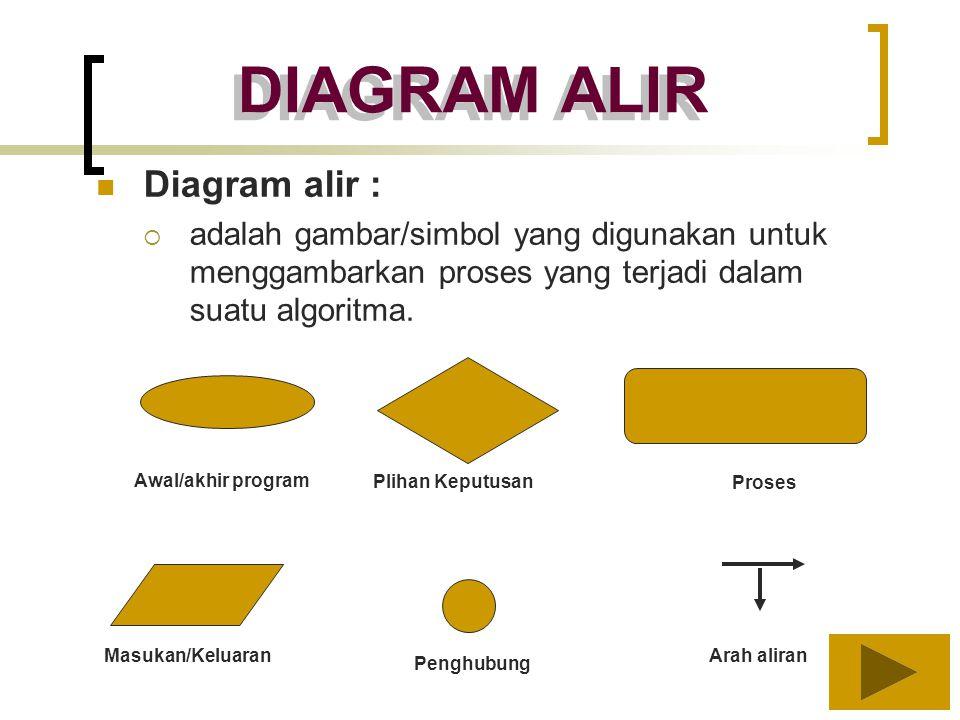 DIAGRAM ALIR Diagram alir :  adalah gambar/simbol yang digunakan untuk menggambarkan proses yang terjadi dalam suatu algoritma. Awal/akhir program Pl
