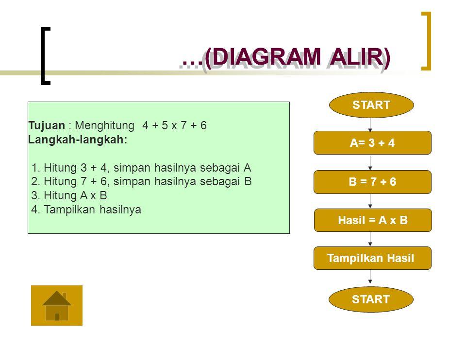 …(DIAGRAM ALIR) Tujuan : Menghitung 4 + 5 x 7 + 6 Langkah-langkah: 1. Hitung 3 + 4, simpan hasilnya sebagai A 2. Hitung 7 + 6, simpan hasilnya sebagai
