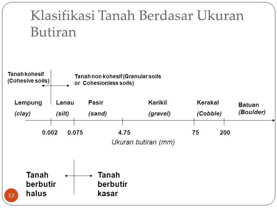 Klasifikasi Tanah Berdasar Ukuran Butiran 12 0.002200754.750.075 Ukuran butiran (mm) Batuan (Boulder) Lempung (clay) Lanau (silt) Pasir (sand) Kerikil