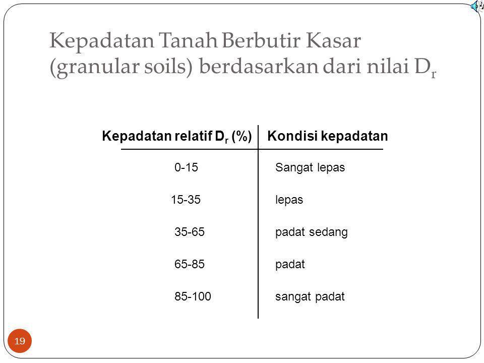 Kepadatan Tanah Berbutir Kasar (granular soils) berdasarkan dari nilai D r 19 Kepadatan relatif D r (%)Kondisi kepadatan 0-15 15-35 35-65 65-85 85-100
