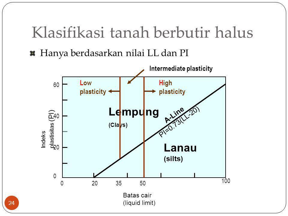 Klasifikasi tanah berbutir halus 24 Hanya berdasarkan nilai LL dan PI 20 100 500 20 0 40 60 Batas cair (liquid limit) Indeks plastisitas (PI) A-Line P