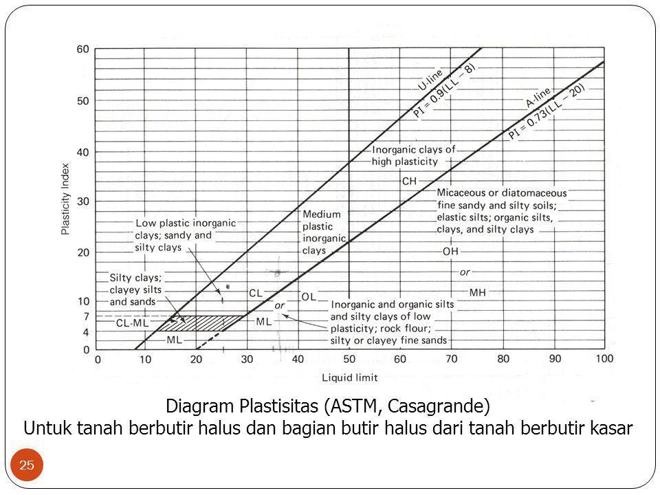 25 Diagram Plastisitas (ASTM, Casagrande) Untuk tanah berbutir halus dan bagian butir halus dari tanah berbutir kasar