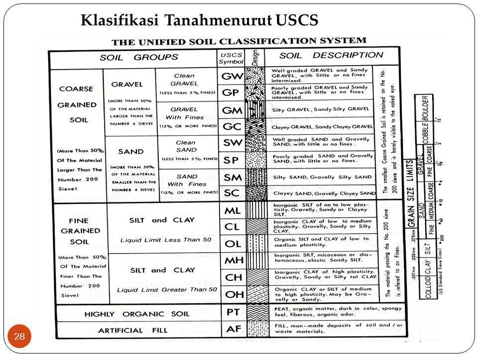 28 Klasifikasi Tanahmenurut USCS