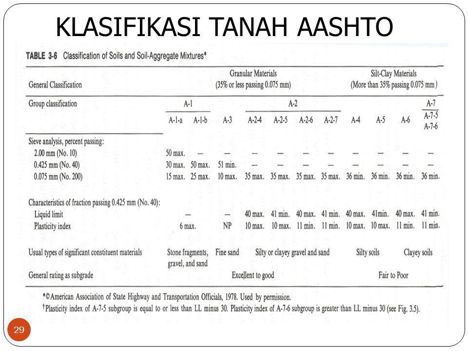 29 KLASIFIKASI TANAH AASHTO