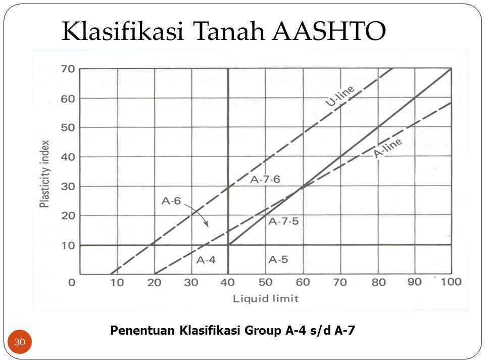 30 Klasifikasi Tanah AASHTO Penentuan Klasifikasi Group A-4 s/d A-7
