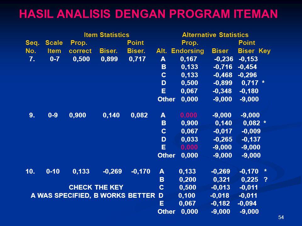 53 CONTOH ANALISIS BUTIR SOAL PG DENGAN PROGRAM ITEMAN 1.Mengetik data di Notepad (Start-Programs-Accessories-Notepad) 50 0 N 21 CADBDCBCCDABAACABCDAB