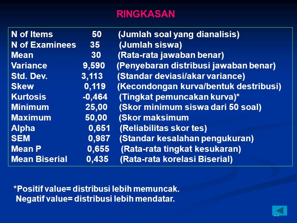 55 SKALA PEDOMAN KRITERIA TK & DB KRITERIA TINGKAT KESUKARAN: 0,00 – 0,30 = sukar 0,31 - 0,70 = sedang 0,71 – 1,00 = mudah KRITERIA DAYA PEMBEDA: 0,40 – 1,00 = soal baik 0,30 – 0,39 = terima & perbaiki 0,20 – 0,29 = soal diperbaiki 0,19 – 0,00 = soal ditolak