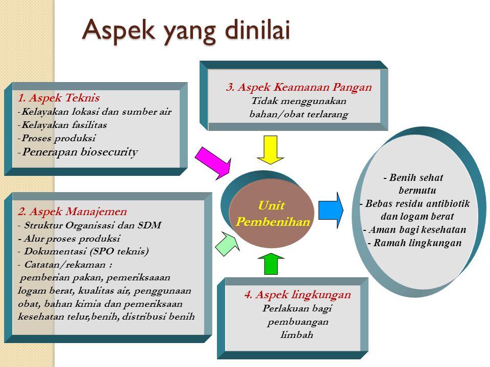 Persyaratan Awal Sertifikasi CPIB mempunyai Manajer Pengendali Mutu (MPM) mempunyai dokumen CPIB sudah menerapkan CPIB minimal 1 siklus sebelum mengajukan permohonan sertifikasi