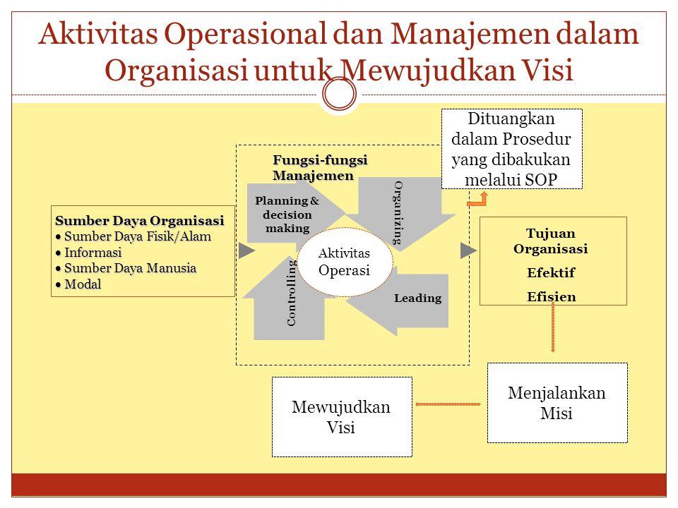 Aktivitas Operasional dan Manajemen dalam Organisasi untuk Mewujudkan Visi Planning & decision making Sumber Daya Organisasi  Sumber Daya Fisik/Alam
