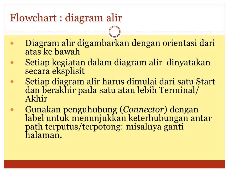 Flowchart : diagram alir Diagram alir digambarkan dengan orientasi dari atas ke bawah Setiap kegiatan dalam diagram alir dinyatakan secara eksplisit S