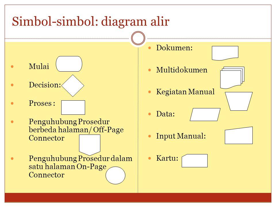 Simbol-simbol: diagram alir Mulai Decision: Proses : Penguhubung Prosedur berbeda halaman/ Off-Page Connector Penguhubung Prosedur dalam satu halaman