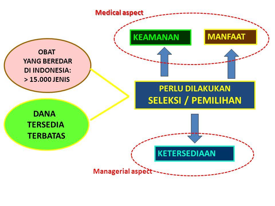 OBAT YANG BEREDAR DI INDONESIA: > 15.000 JENIS DANA TERSEDIA TERBATAS PERLU DILAKUKAN SELEKSI / PEMILIHAN MANFAAT KEAMANAN KETERSEDIAAN Managerial asp