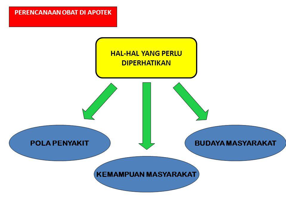 1)Metode Epidemiologi 2)Metode Konsumsi 3)Metode Kombinasi 4)Metode just in time METODE PERENCANAAN PENGADAAN