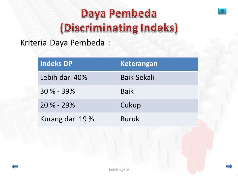 bulek niyaFn Kriteria Daya Pembeda : Indeks DPKeterangan Lebih dari 40%Baik Sekali 30 % - 39%Baik 20 % - 29%Cukup Kurang dari 19 %Buruk