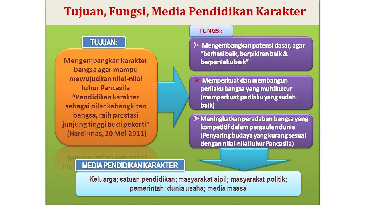 9 FUNGSI: Keluarga; satuan pendidikan; masyarakat sipil; masyarakat politik; pemerintah; dunia usaha; media massa Tujuan, Fungsi, Media Pendidikan Kar