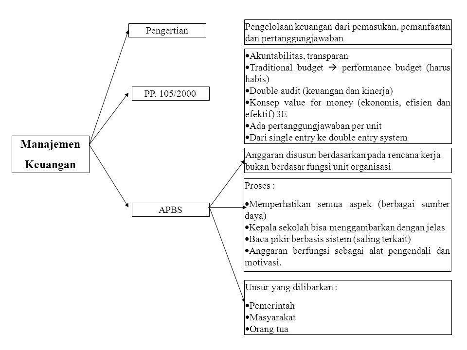 Pengelolaan keuangan dari pemasukan, pemanfaatan dan pertanggungjawaban  Akuntabilitas, transparan  Traditional budget  performance budget (harus h