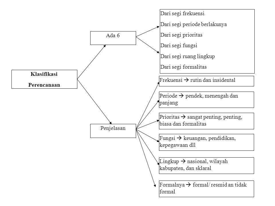 Klasifikasi Perencanaan Ada 6 Penjelasan Dari segi frekuensi Dari segi periode berlakunya Dari segi prioritas Dari segi fungsi Dari segi ruang lingkup