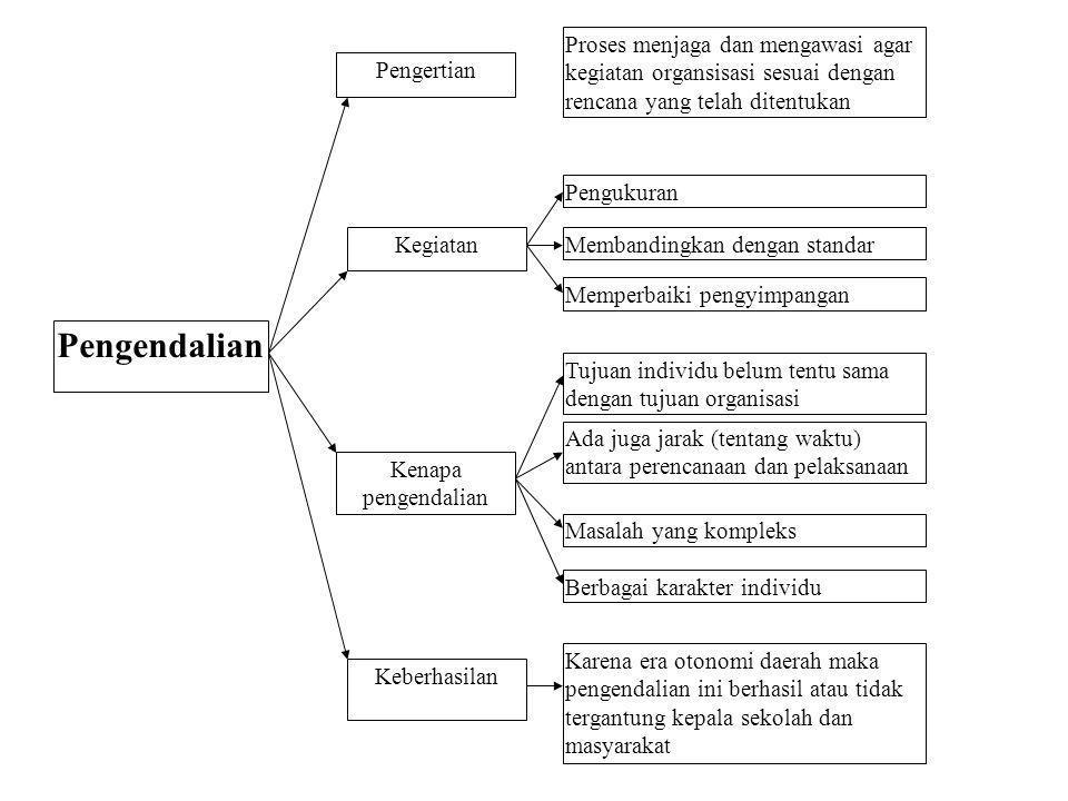 Proses menjaga dan mengawasi agar kegiatan organsisasi sesuai dengan rencana yang telah ditentukan Pengukuran Membandingkan dengan standar Memperbaiki