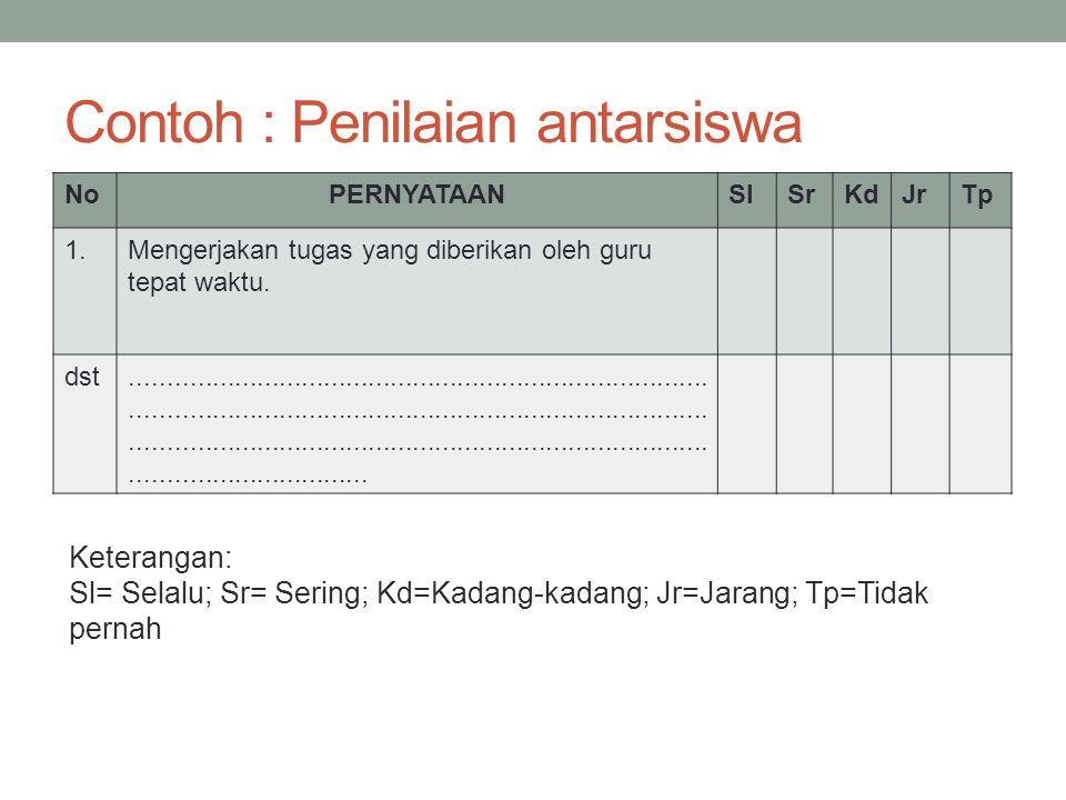 Contoh : Penilaian antarsiswa NoPERNYATAANSlSlSrSrKdJrTpTp 1.Mengerjakan tugas yang diberikan oleh guru tepat waktu. dst..............................