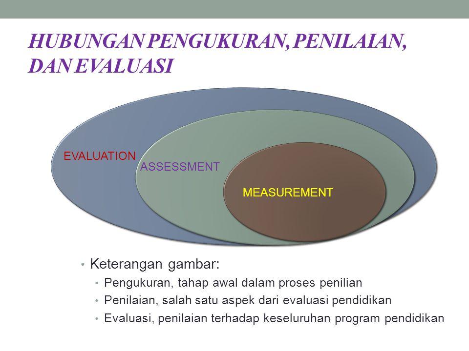 HUBUNGAN PENGUKURAN, PENILAIAN, DAN EVALUASI Keterangan gambar: Pengukuran, tahap awal dalam proses penilian Penilaian, salah satu aspek dari evaluasi