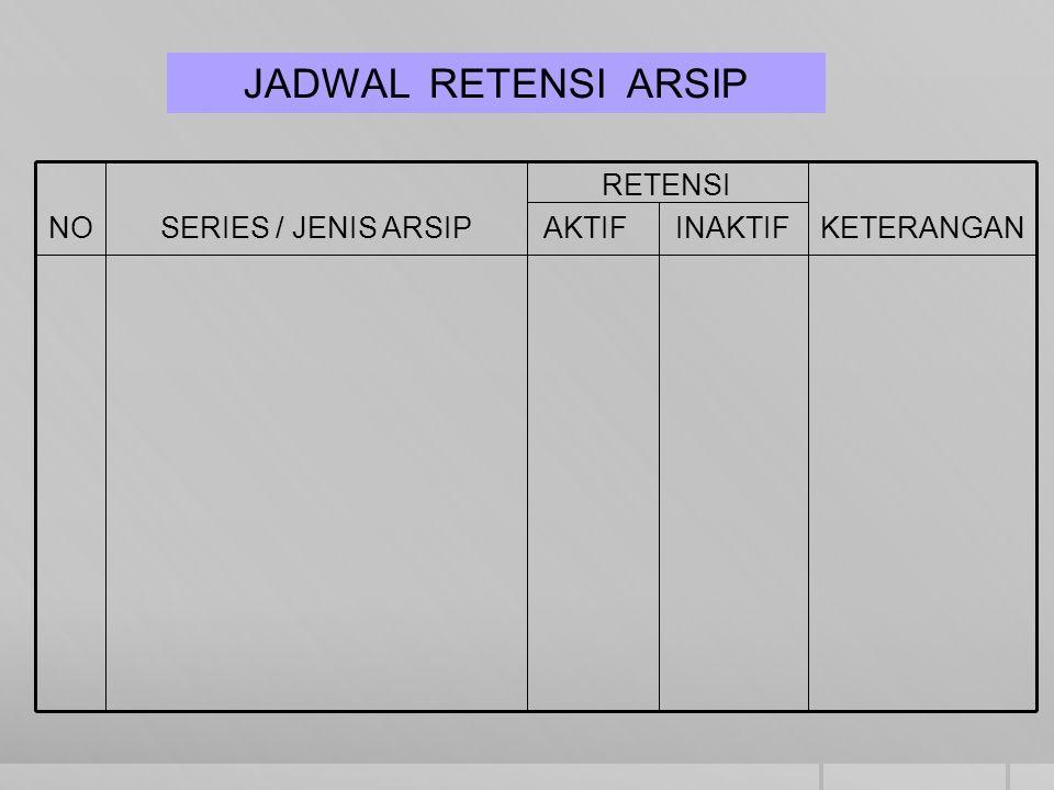 KETERANGAN RETENSI AKTIF INAKTIFSERIES / JENIS ARSIPNO JADWAL RETENSI ARSIP