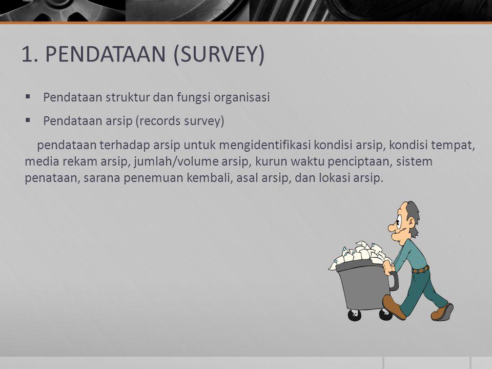 1. PENDATAAN (SURVEY)  Pendataan struktur dan fungsi organisasi  Pendataan arsip (records survey) pendataan terhadap arsip untuk mengidentifikasi ko