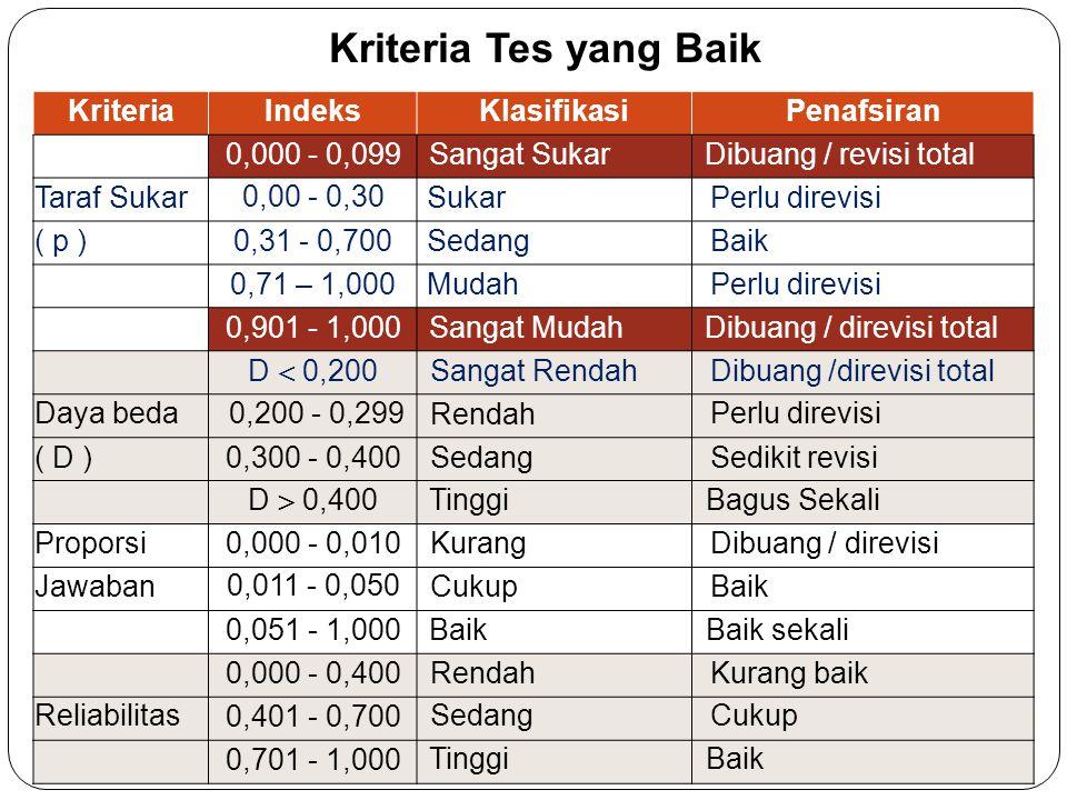 KriteriaIndeksKlasifikasiPenafsiran 0,000 - 0,099Sangat SukarDibuang / revisi total Taraf Sukar 0,00 - 0,30 Sukar Perlu direvisi ( p )0,31 - 0,700Seda