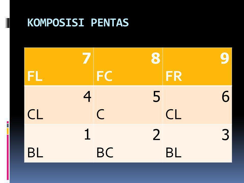 KOMPOSISI PENTAS 9 FR 8 FC 7 FL 6 CL 5C5C 4 CL 3 BL 2 BC 1 BL