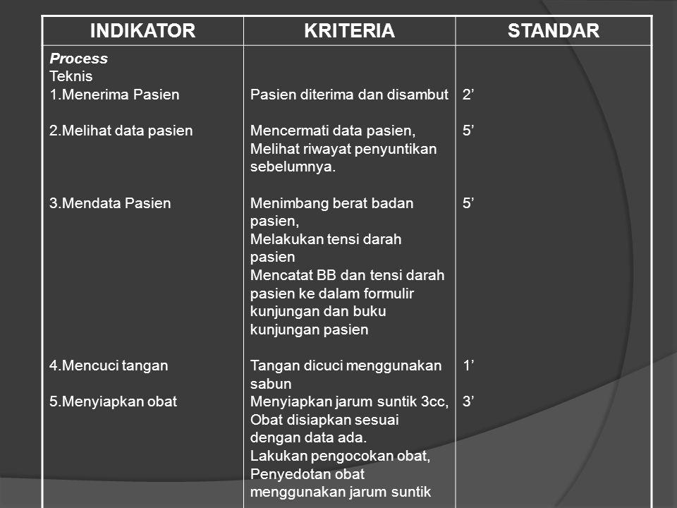 INDIKATORKRITERIASTANDAR Process Teknis 1.Menerima Pasien 2.Melihat data pasien 3.Mendata Pasien 4.Mencuci tangan 5.Menyiapkan obat Pasien diterima da