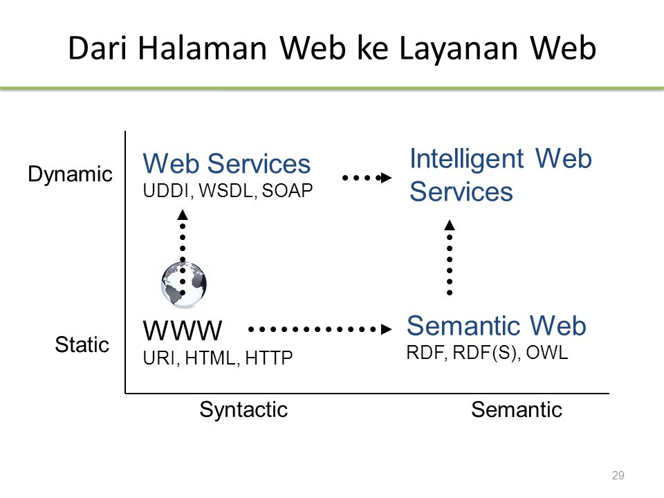Dari Halaman Web ke Layanan Web Static WWW URI, HTML, HTTP Semantic Web RDF, RDF(S), OWL Dynamic Web Services UDDI, WSDL, SOAP Intelligent Web Services Syntactic Semantic 29