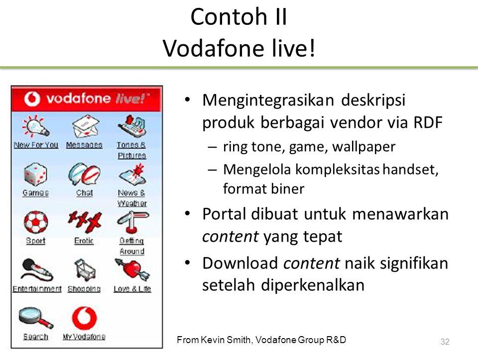 Contoh II Vodafone live! Mengintegrasikan deskripsi produk berbagai vendor via RDF – ring tone, game, wallpaper – Mengelola kompleksitas handset, form