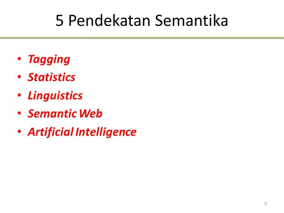 Dari Halaman Web ke Layanan Web Static WWW URI, HTML, HTTP Semantic Web RDF, RDF(S), OWL Dynamic Web Services UDDI, WSDL, SOAP Intelligent Web Services Syntactic Semantic 29
