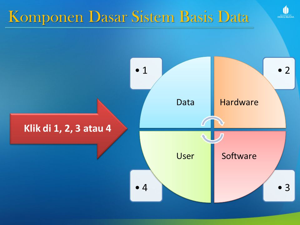 Komponen Dasar Sistem Basis Data 34 21 DataHardware SoftwareUser Klik di 1, 2, 3 atau 4