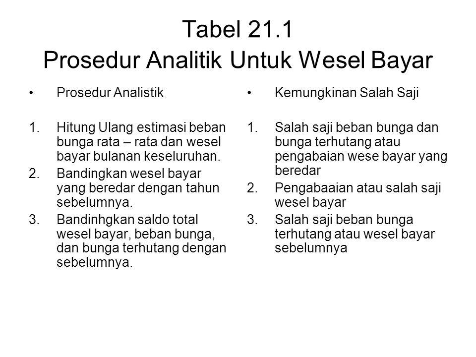 Tabel 21.1 Prosedur Analitik Untuk Wesel Bayar Prosedur Analistik 1.Hitung Ulang estimasi beban bunga rata – rata dan wesel bayar bulanan keseluruhan.