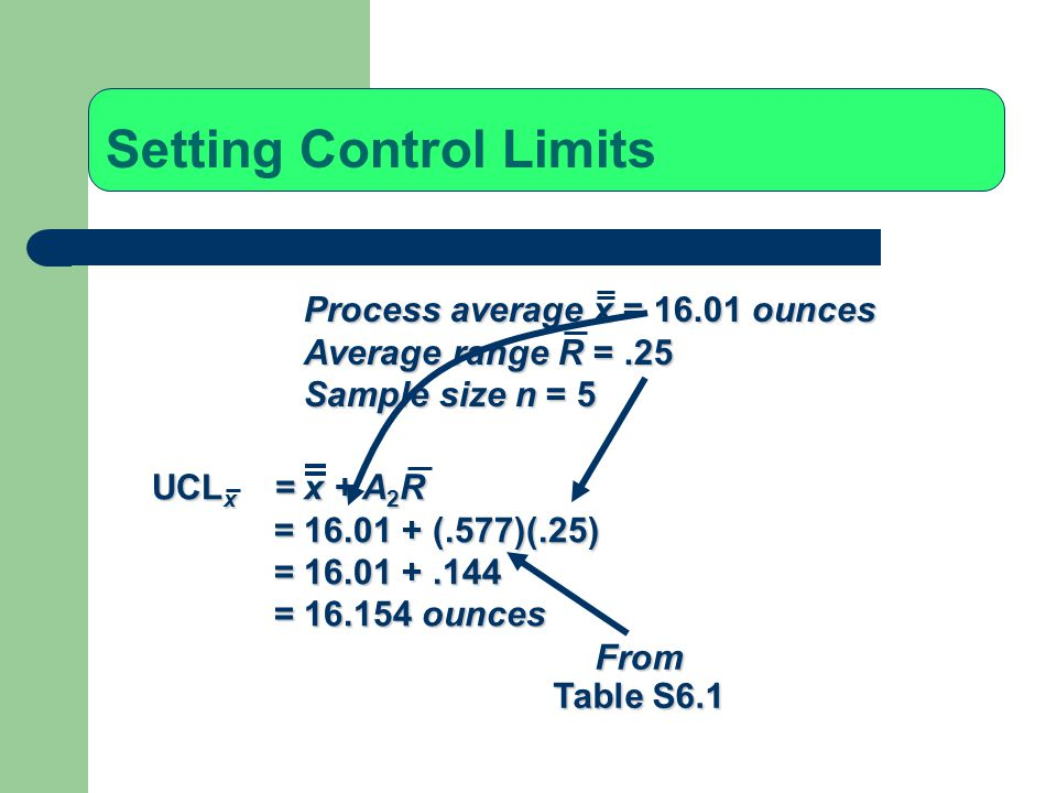 Setting Control Limits UCL x = x + A 2 R = 16.01 + (.577)(.25) = 16.01 +.144 = 16.154 ounces Process average x = 16.01 ounces Average range R =.25 Sam
