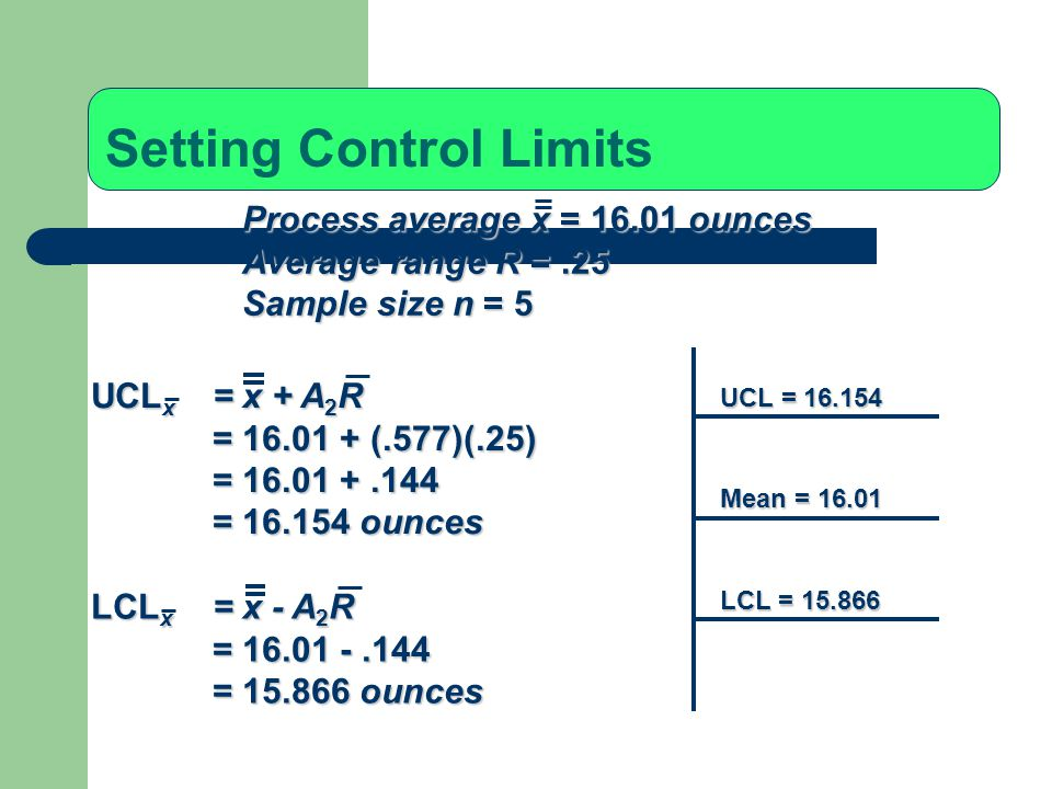 Setting Control Limits UCL x = x + A 2 R = 16.01 + (.577)(.25) = 16.01 +.144 = 16.154 ounces LCL x = x - A 2 R = 16.01 -.144 = 15.866 ounces Process average x = 16.01 ounces Average range R =.25 Sample size n = 5 UCL = 16.154 Mean = 16.01 LCL = 15.866